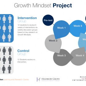 Pilot Study: What is the impact of explicitly teaching Growth Mindset theory?