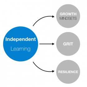 What do we mean by Independent Learning?